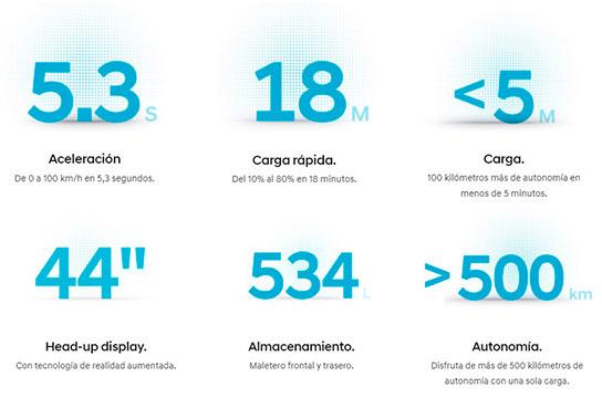 IONIQ 5 cifras