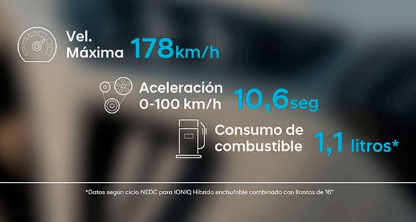 Hyundai IONIQ Híbrido Enchufable motores