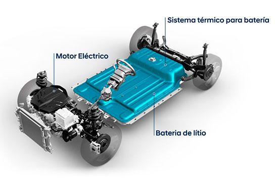 Nuevo Hyundai Kona Eléctrico Motor